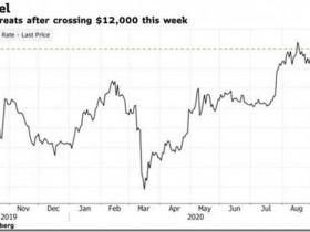 一夜之间,美股、原油、金银、加密货币都在暴跌!科技股继续走低,苹果跌超7%,报112美元/股。